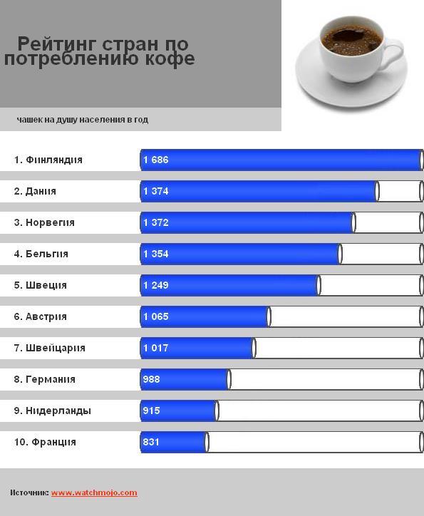 Рейтинг стран по потреблению кофе