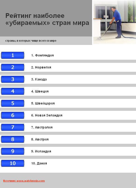 Топ 10 самых чистых стран мира