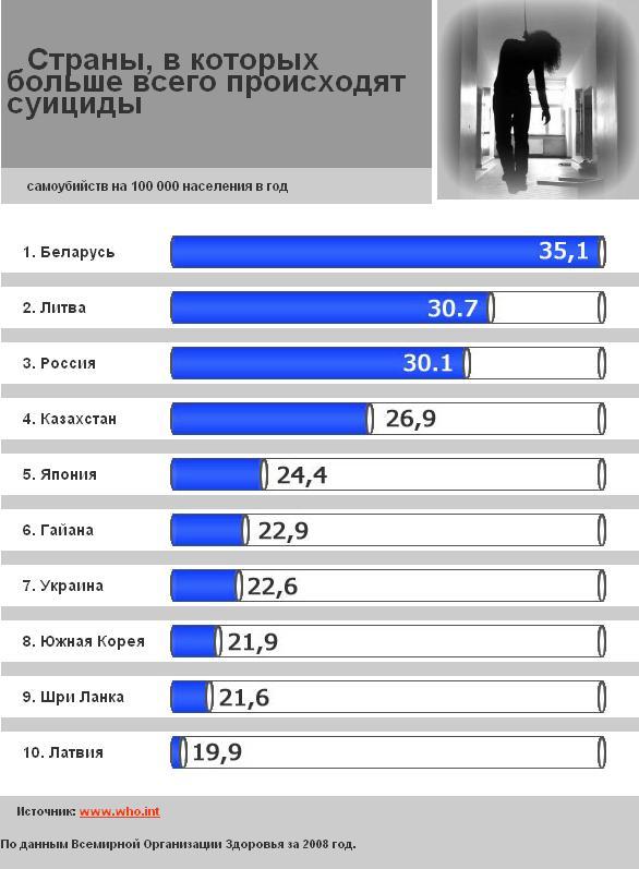 рейтинг стран по самоубийствам