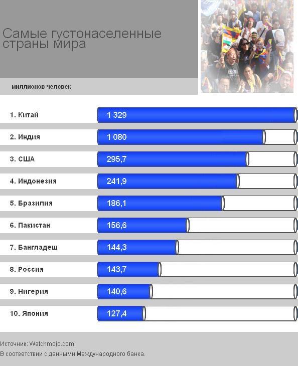 Рейтинг стран по численности населения