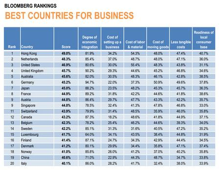 Лучшие места для бизнеса 2012