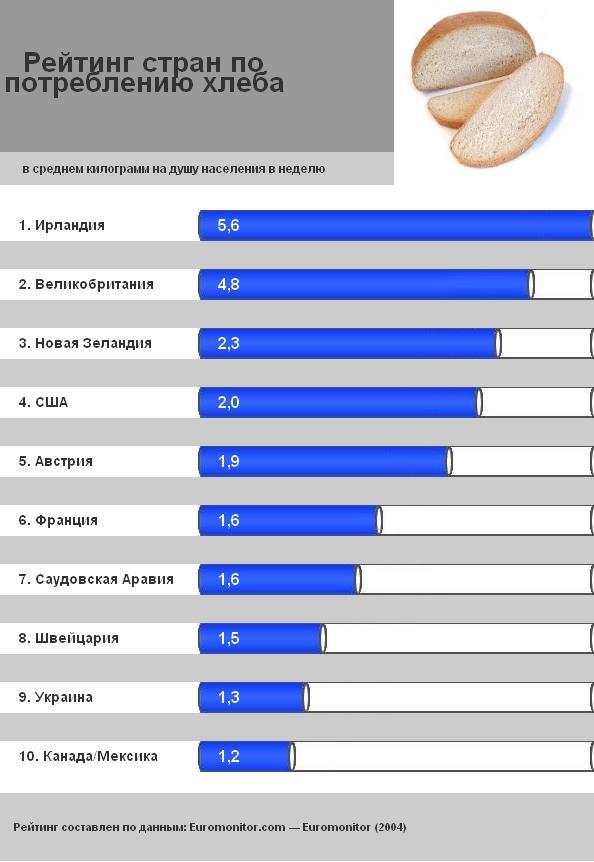 Рейтинг стран по потреблению хлеба