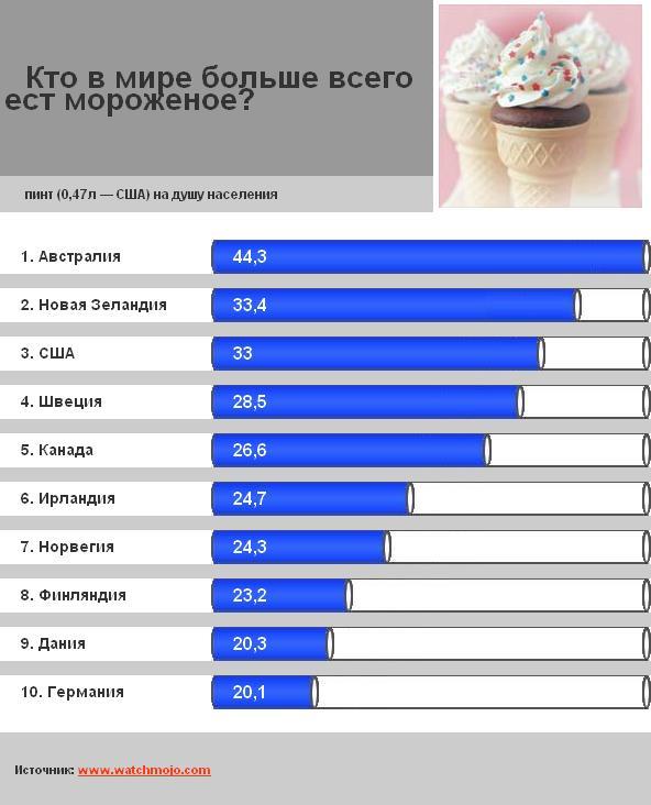 Кто в мире больше всего ест мороженое