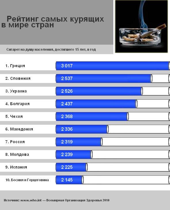 Сколько в россии курящих людей 2018