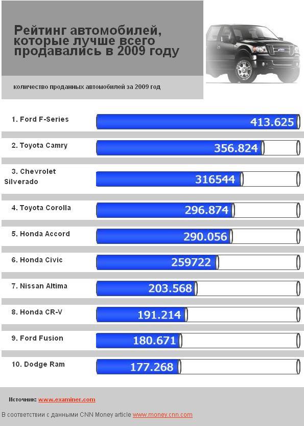 Топ 10 самых продаваемых автомобилей 2009 года
