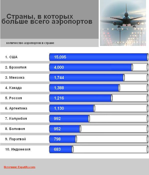 Страны, в которых больше всего аэропортов
